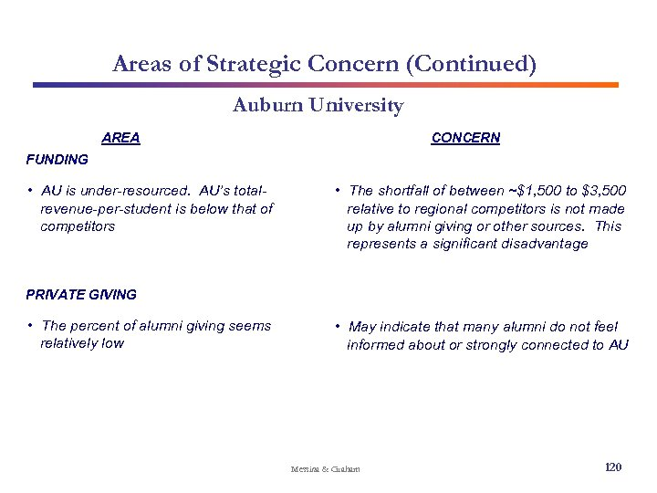 Areas of Strategic Concern (Continued) Auburn University AREA CONCERN FUNDING • AU is under-resourced.