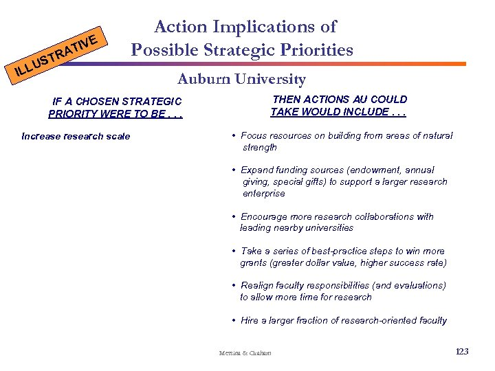 E IV AT R T US ILL Action Implications of Possible Strategic Priorities Auburn