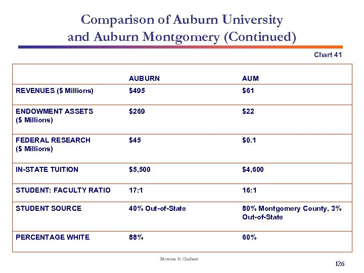 Comparison of Auburn University and Auburn Montgomery (Continued) Chart 41 AUBURN AUM REVENUES ($
