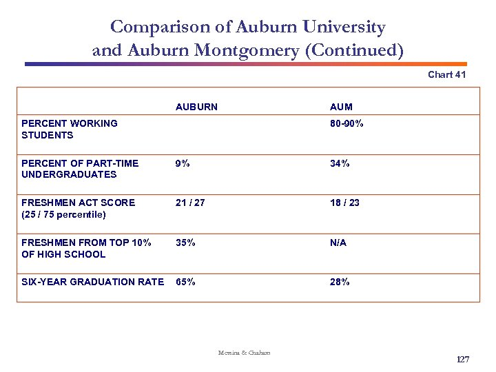 Comparison of Auburn University and Auburn Montgomery (Continued) Chart 41 AUBURN AUM PERCENT WORKING