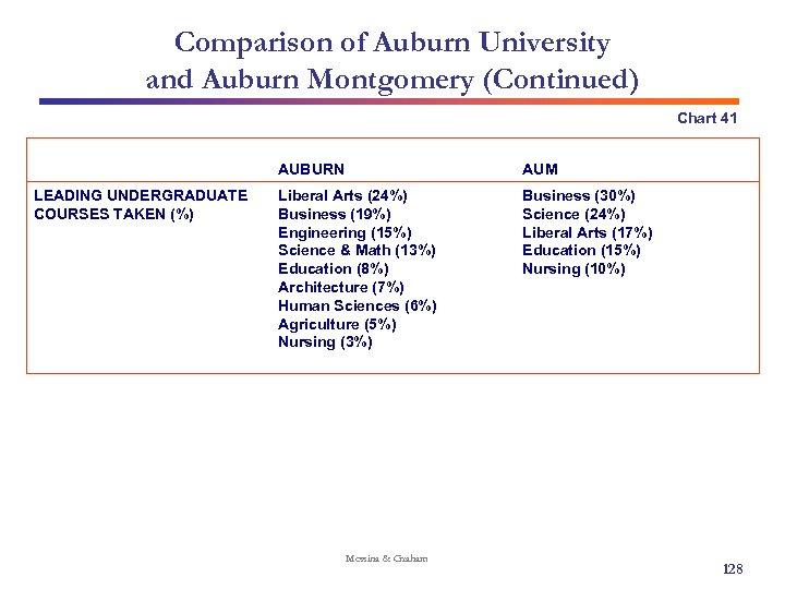 Comparison of Auburn University and Auburn Montgomery (Continued) Chart 41 AUBURN LEADING UNDERGRADUATE COURSES