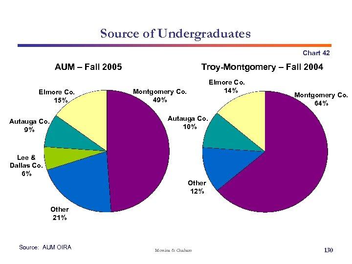 Source of Undergraduates Chart 42 AUM – Fall 2005 Elmore Co. 15% Troy-Montgomery –