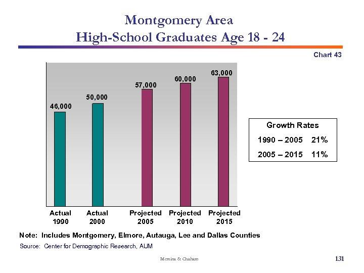 Montgomery Area High-School Graduates Age 18 - 24 Chart 43 60, 000 57, 000