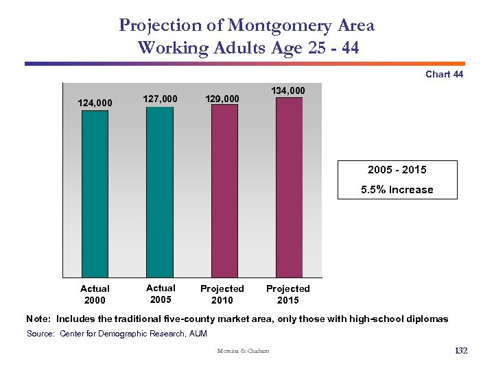 Projection of Montgomery Area Working Adults Age 25 - 44 Chart 44 124, 000