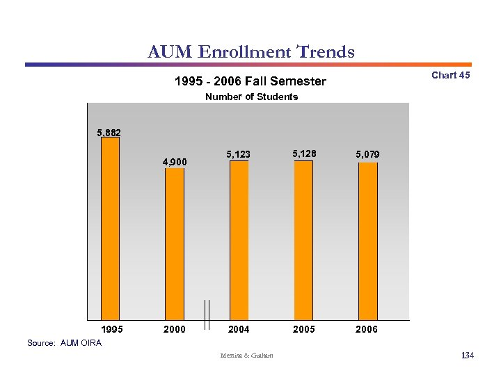 AUM Enrollment Trends Chart 45 1995 - 2006 Fall Semester Number of Students 5,