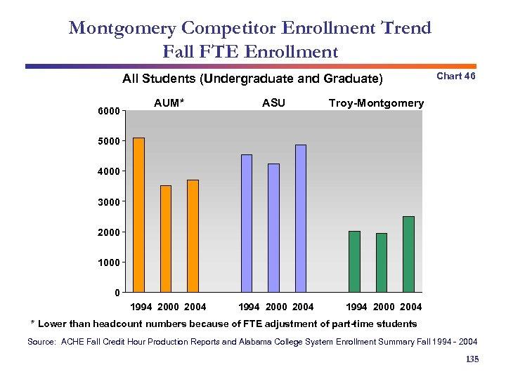 Montgomery Competitor Enrollment Trend Fall FTE Enrollment All Students (Undergraduate and Graduate) AUM* ASU