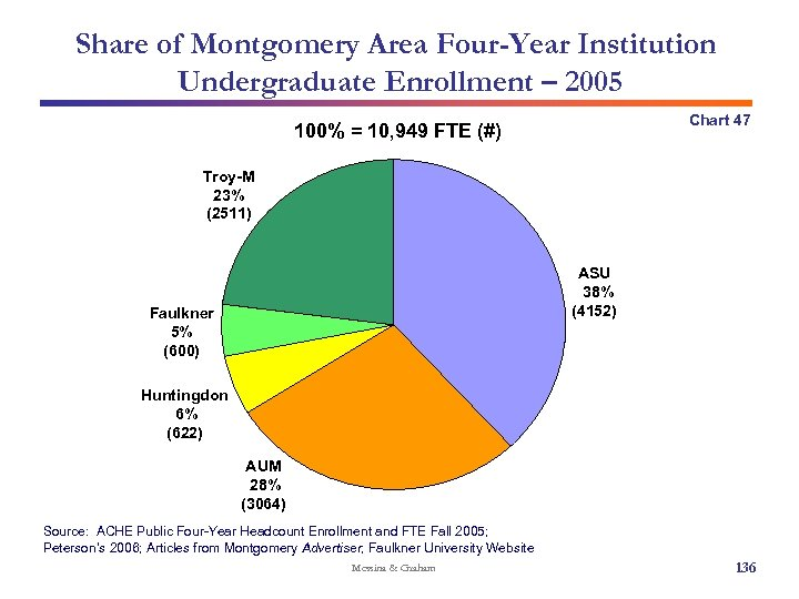 Share of Montgomery Area Four-Year Institution Undergraduate Enrollment – 2005 Chart 47 100% =