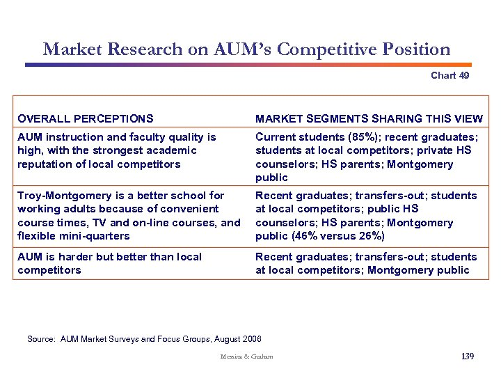 Market Research on AUM's Competitive Position Chart 49 OVERALL PERCEPTIONS MARKET SEGMENTS SHARING THIS