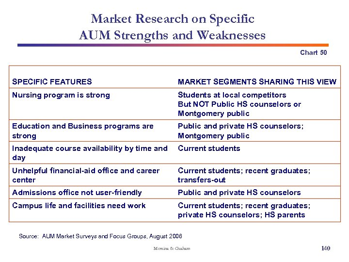 Market Research on Specific AUM Strengths and Weaknesses Chart 50 SPECIFIC FEATURES MARKET SEGMENTS
