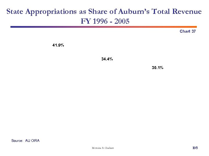 State Appropriations as Share of Auburn's Total Revenue FY 1996 - 2005 Chart 37