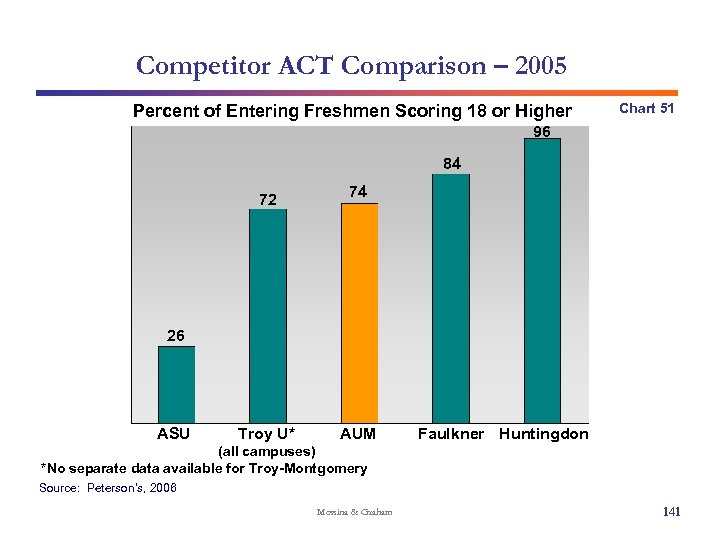 Competitor ACT Comparison – 2005 Percent of Entering Freshmen Scoring 18 or Higher Chart