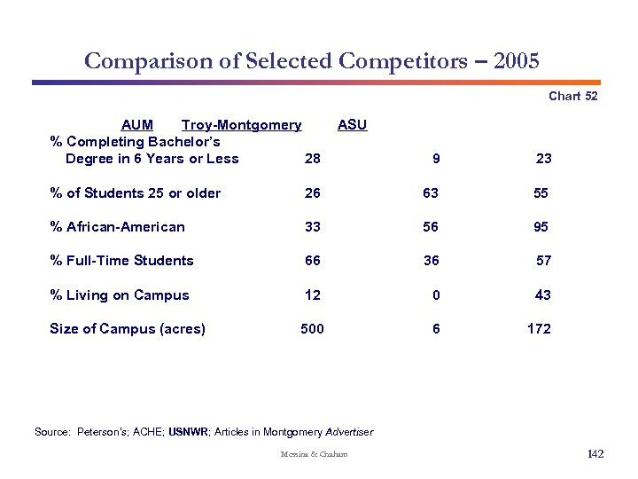 Comparison of Selected Competitors – 2005 Chart 52 AUM Troy-Montgomery % Completing Bachelor's Degree