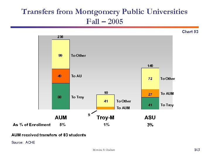 Transfers from Montgomery Public Universities Fall – 2005 Chart 53 236 99 To Other