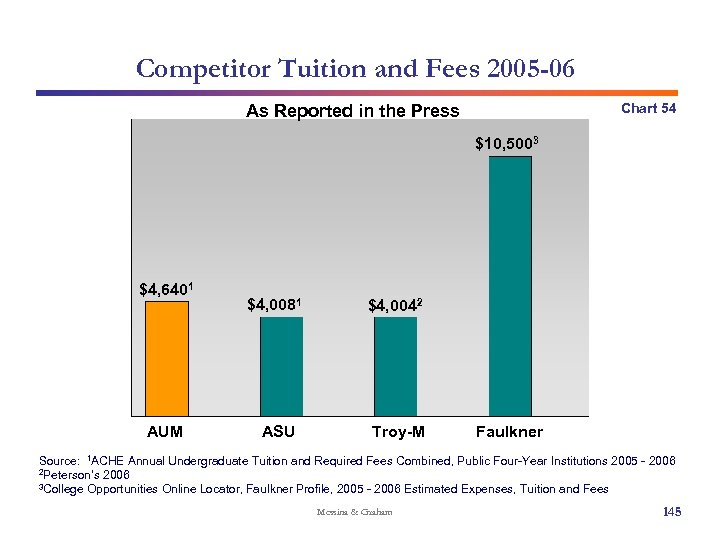 Competitor Tuition and Fees 2005 -06 Chart 54 As Reported in the Press $10,