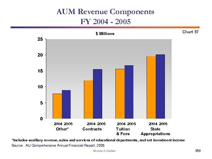 AUM Revenue Components FY 2004 - 2005 Chart 57 $ Millions 2004 2005 Other*