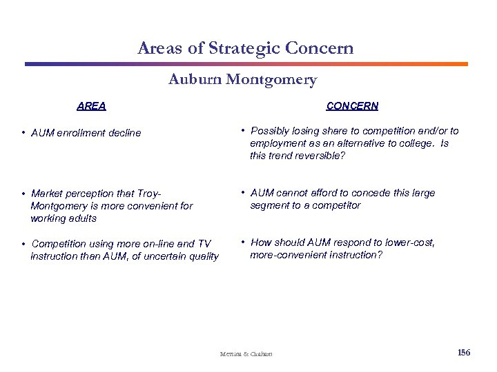 Areas of Strategic Concern Auburn Montgomery AREA CONCERN • AUM enrollment decline • Possibly