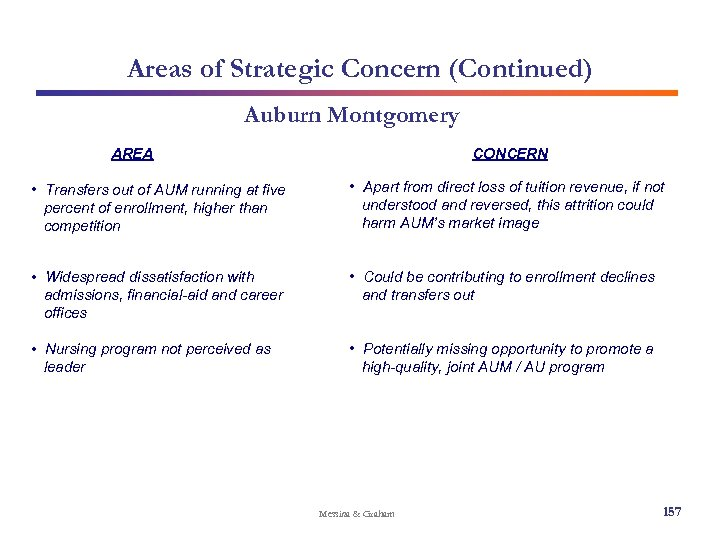 Areas of Strategic Concern (Continued) Auburn Montgomery AREA CONCERN • Transfers out of AUM