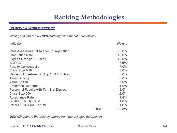 Ranking Methodologies US NEWS & WORLD REPORT What goes into the USNWR rankings of