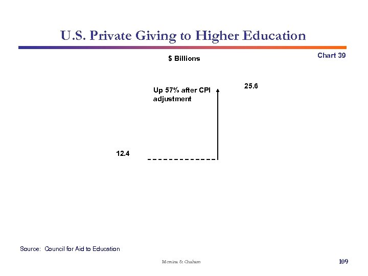 U. S. Private Giving to Higher Education Chart 39 $ Billions Up 57% after