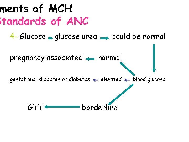 ments of MCH Standards of ANC 4 - Glucose glucose urea pregnancy associated gestational