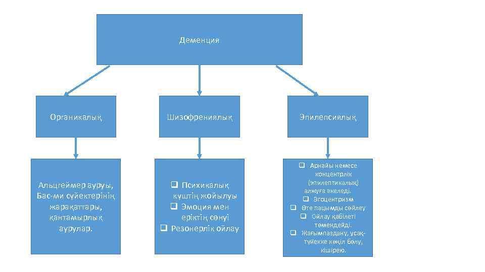 Деменция Органикалық Альцгеймер ауруы, Бас-ми сүйектерінің жарақаттары, қантамырлық аурулар. Шизофрениялық Эпилепсиялық q Психикалық күштің