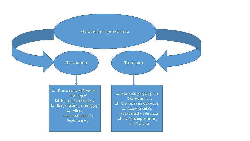 Органикалық деменция Лакунарлы q Есте сақтау қабілетінің төмендеуі q Критикасы болады q Көңіл-күйдің төмендеуі