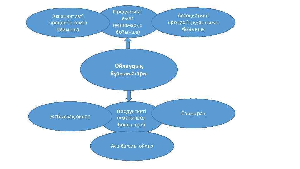 Ассоциативті процестің темпі бойынша Продуктивті емес ( «формасы» бойынша) Ассоциативті процестің құрылымы бойынша Ойлаудың