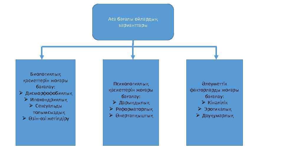 Аса бағалы ойлардың варианттары Биологиялық қасиеттерін жоғары бағалау: Ø Дисморфофобиялық Ø Ипохондриялық Ø Сексуальды