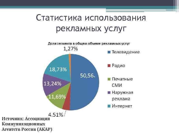 Статистика использования рекламных услуг Источник: Ассоциация Коммуникационных Агентств России (АКАР)