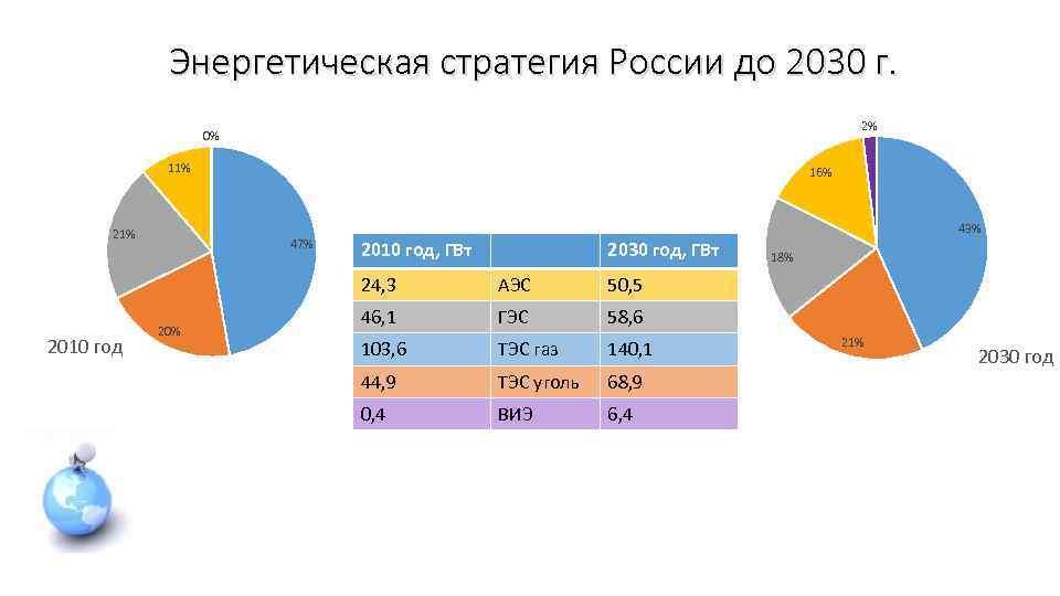 Энергетическая стратегия России до 2030 г. 2% 0% 11% 21% 16% 47% 43% 2010