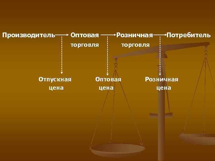 Производитель Оптовая Розничная торговля Отпускная цена Оптовая цена Потребитель Розничная цена