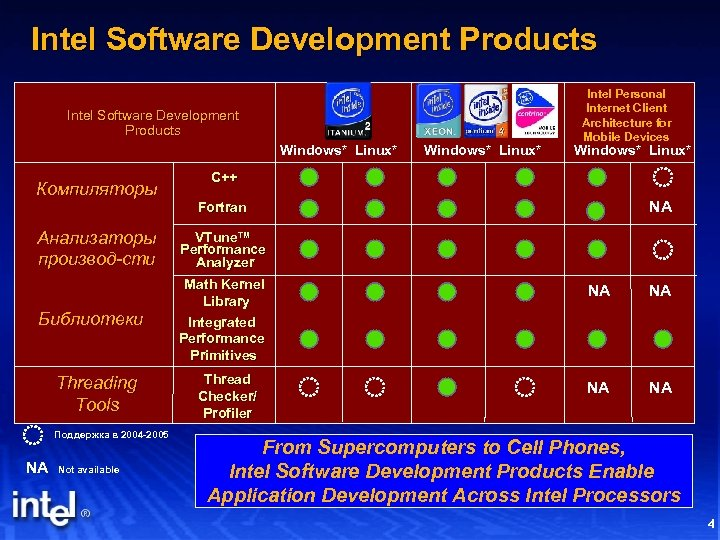 Intel Software Development Products Windows* Linux* Компиляторы Windows* Linux* Intel Personal Internet Client Architecture