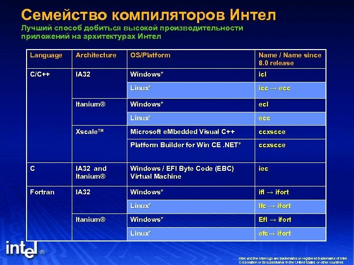 Семейство компиляторов Интел Лучший способ добиться высокой производительности приложений на архитектурах Интел Language Architecture
