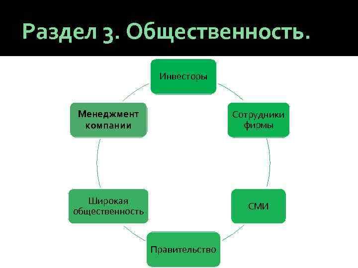 Раздел 3. Общественность. Инвесторы Менеджмент компании Сотрудники фирмы Широкая общественность СМИ Правительство