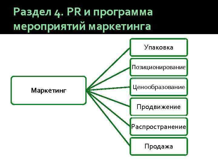 Раздел 4. PR и программа мероприятий маркетинга Упаковка Позиционирование Маркетинг Ценообразование Продвижение Распространение Продажа