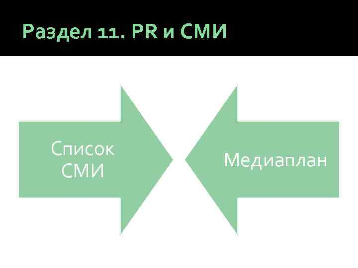 Раздел 11. PR и СМИ Список СМИ Медиаплан