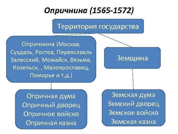 Опричнина (1565 -1572) Территория государства Опричнина (Москва, Суздаль, Ростов, Переяславль Залесский, Можайск, Вязьма, Козельск,
