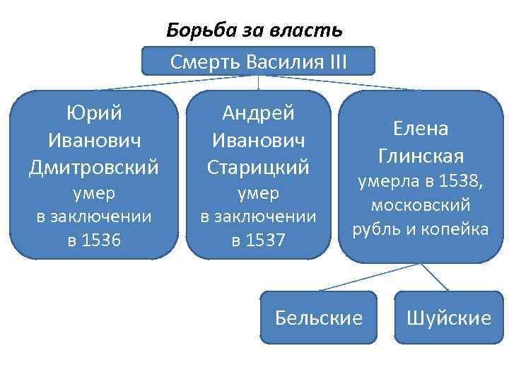 Борьба за власть Смерть Василия III Юрий Иванович Дмитровский умер в заключении в 1536