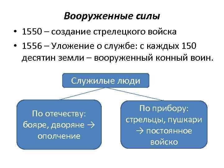 Вооруженные силы • 1550 – создание стрелецкого войска • 1556 – Уложение о службе: