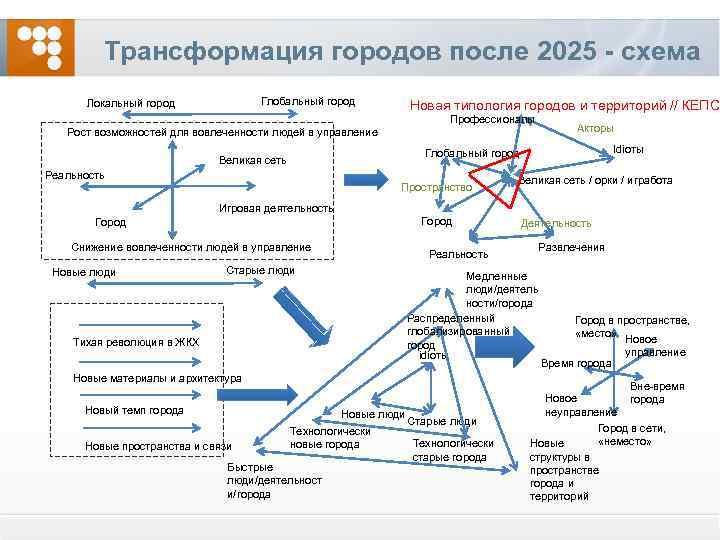 Трансформация городов после 2025 - схема Глобальный город Локальный город Новая типология городов и