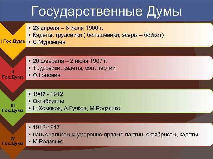 Государственные Думы • 23 апреля – 8 июля 1906 г. • Кадеты, трудовики (