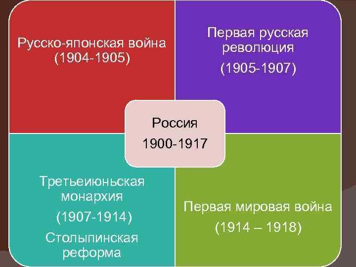 Первая русская революция (1905 -1907) Русско-японская война (1904 -1905) Россия 1900 -1917 Третьеиюньская монархия