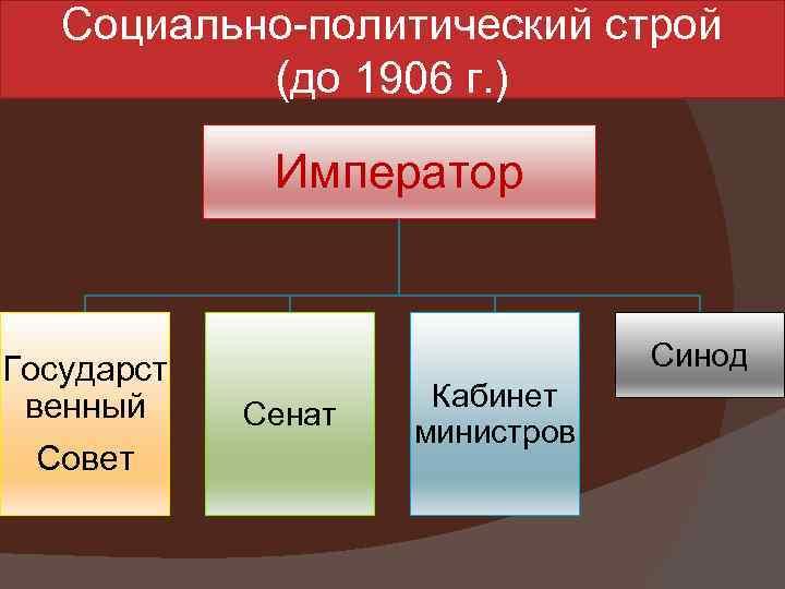 Социально-политический строй (до 1906 г. ) Император Государст венный Совет Синод Сенат Кабинет министров