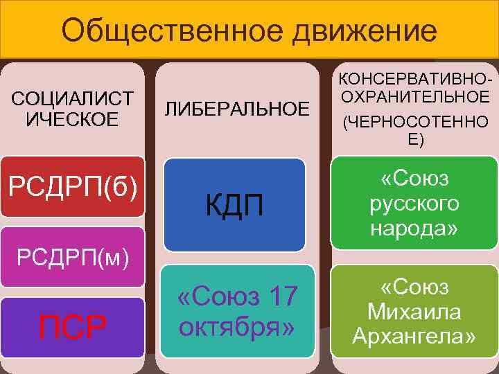 Общественное движение СОЦИАЛИСТ ИЧЕСКОЕ РСДРП(б) ЛИБЕРАЛЬНОЕ КОНСЕРВАТИВНООХРАНИТЕЛЬНОЕ (ЧЕРНОСОТЕННО Е) КДП «Союз русского народа» «Союз