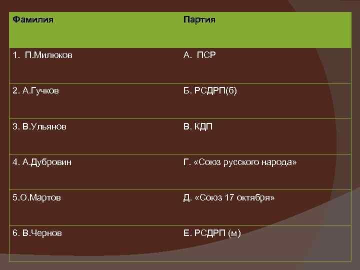 Фамилия Партия 1. П. Милюков А. ПСР 2. А. Гучков Б. РСДРП(б) 3. В.