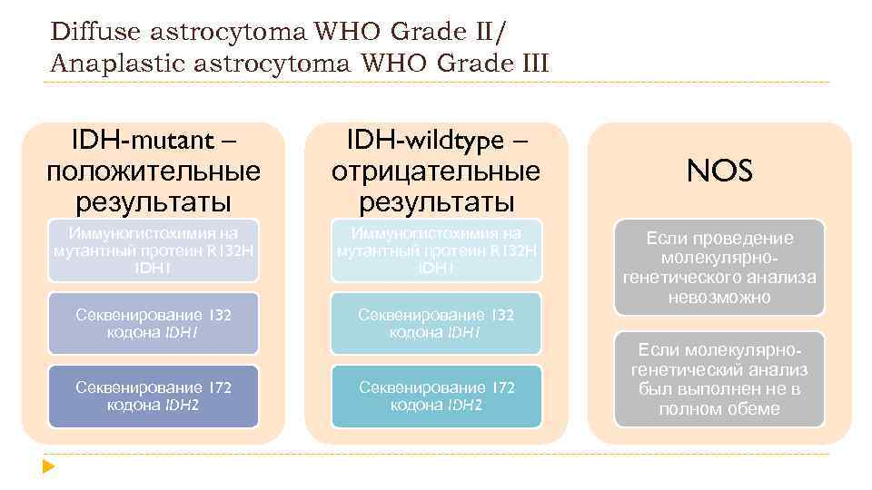 Diffuse astrocytoma WHO Grade II/ Anaplastic astrocytoma WHO Grade III IDH-mutant – положительные результаты