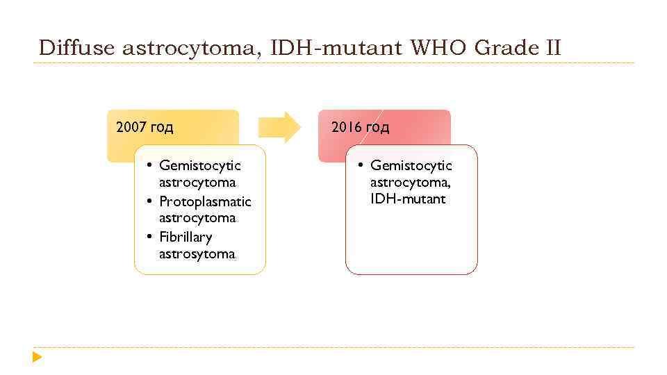 Diffuse astrocytoma, IDH-mutant WHO Grade II 2007 год • Gemistocytic astrocytoma • Protoplasmatic astrocytoma