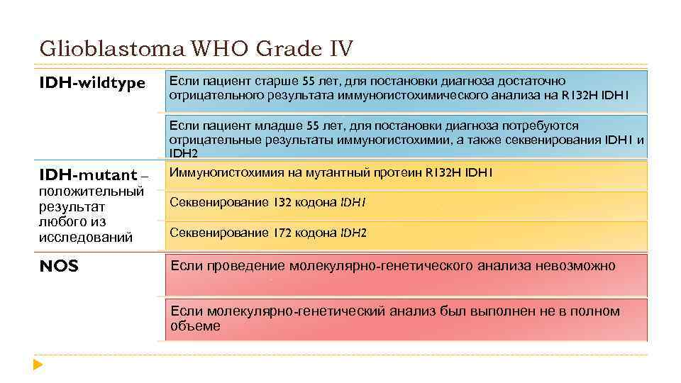 Glioblastoma WHO Grade IV IDH-wildtype IDH-mutant – положительный результат любого из исследований NOS Если