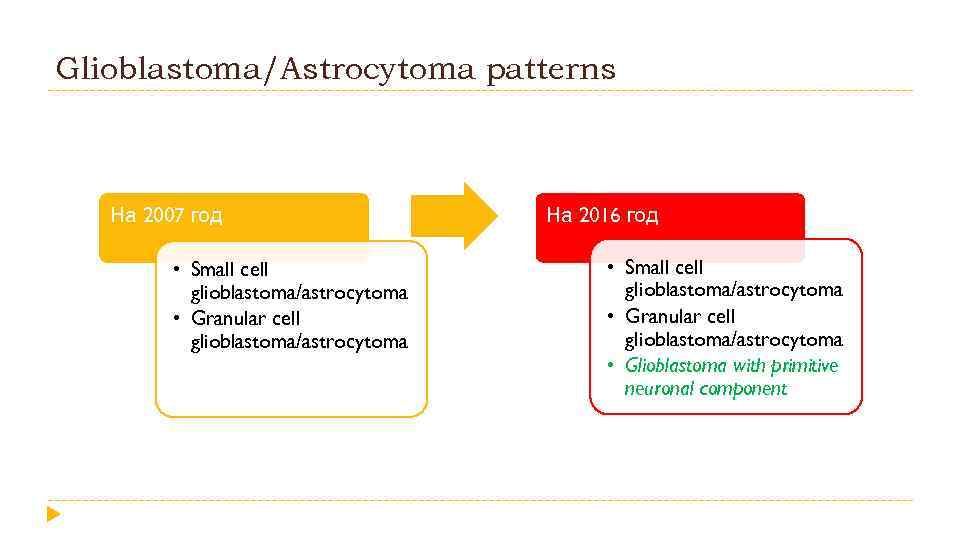 Glioblastoma/Astrocytoma patterns На 2007 год • Small cell glioblastoma/astrocytoma • Granular cell glioblastoma/astrocytoma На