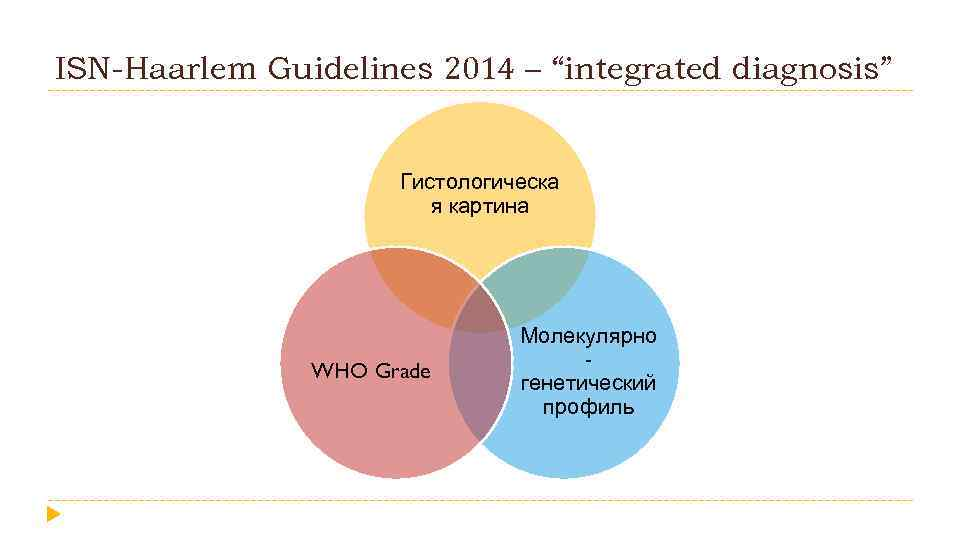 """ISN-Haarlem Guidelines 2014 – """"integrated diagnosis"""" Гистологическа я картина WHO Grade Молекулярно генетический профиль"""